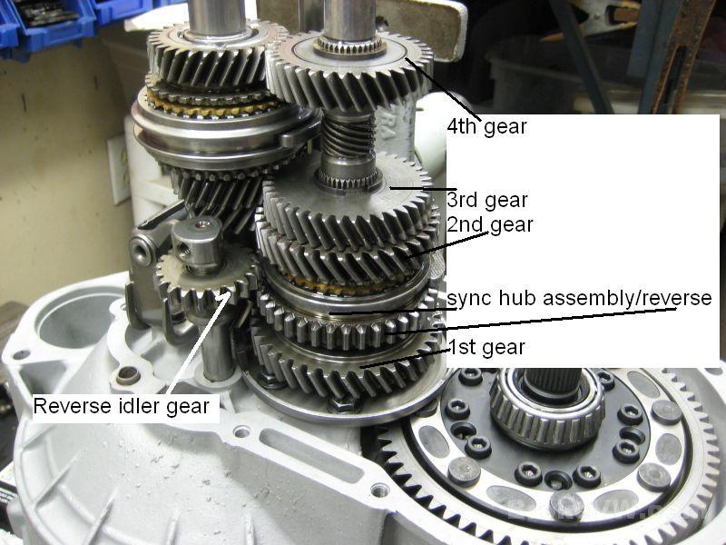 Gear Selection